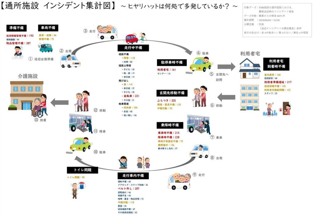 通所施設インシデント集計図(2019)